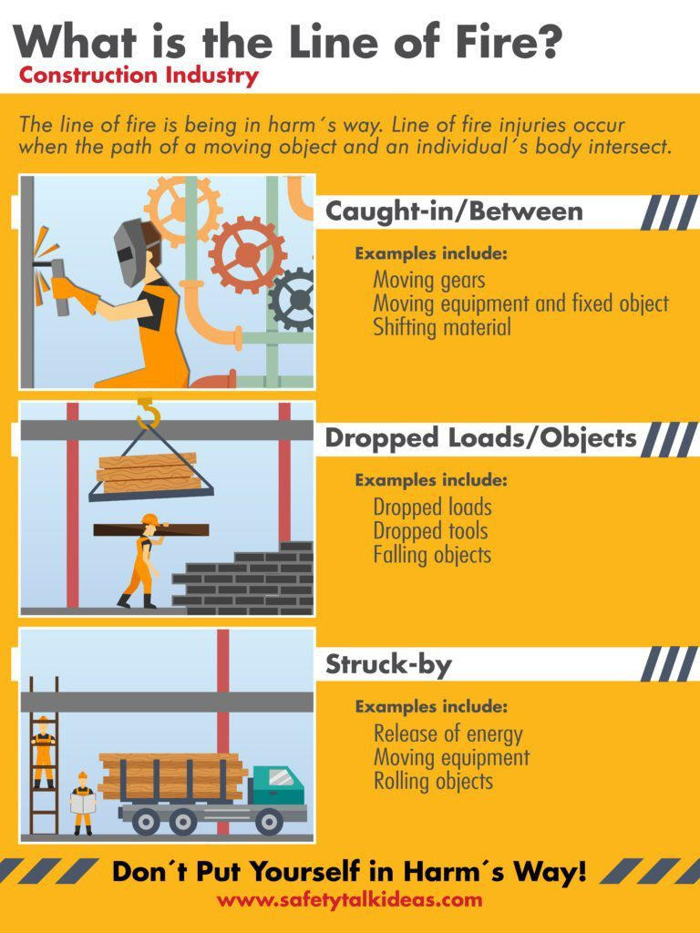 Line Of Fire Construction Safety Poster Safety Talk Ideas