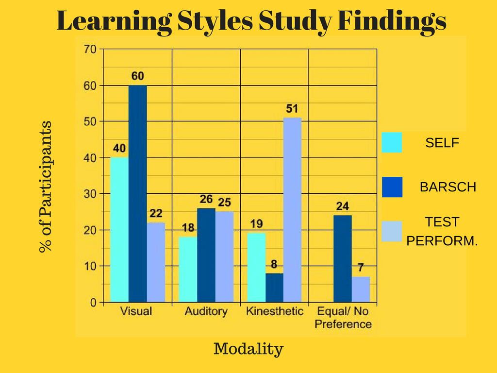 Learning Styles Study Findings